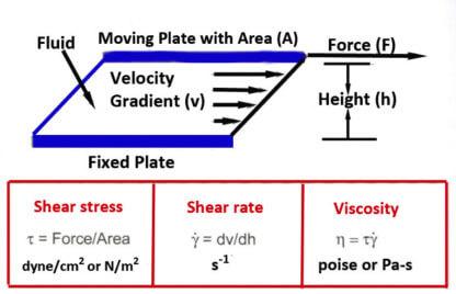 Rheology Diagram