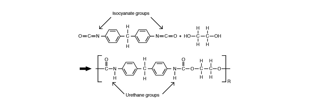 Water Based Polyurethane Dispersions | SNP Inc. | Chemical Manufacturer